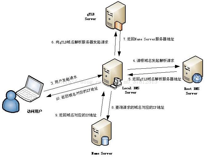 DNS解析的流程