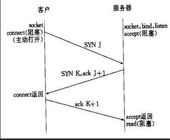 【转】TCP长连接和短连接区别