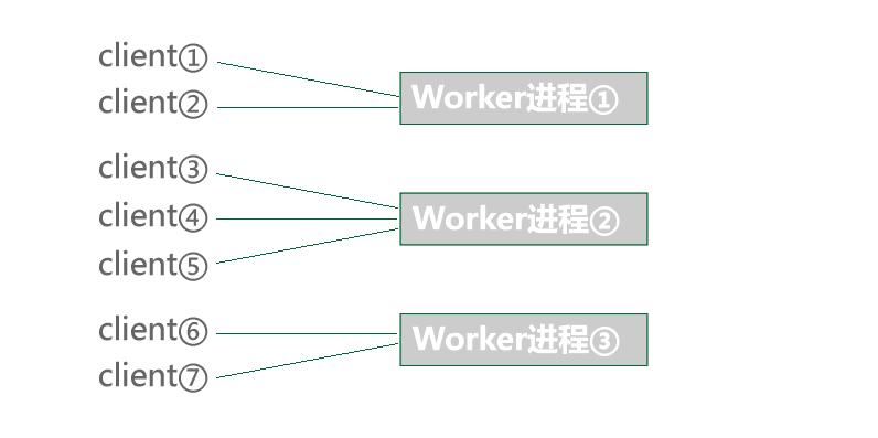workerman实现聊天室