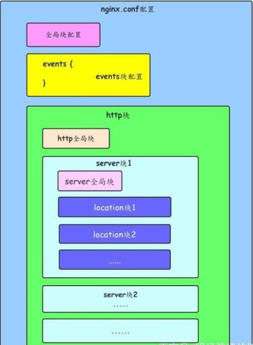 nginx配置详解入门第一篇