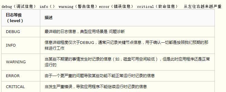 Python3使用logging模块记录日志